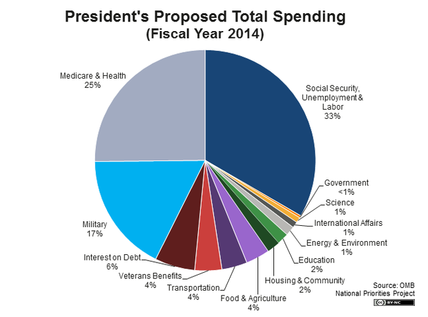 Trim the blue pie piece in Mr Obama's spending chart from 17 percent to just 5 or 6 percent.