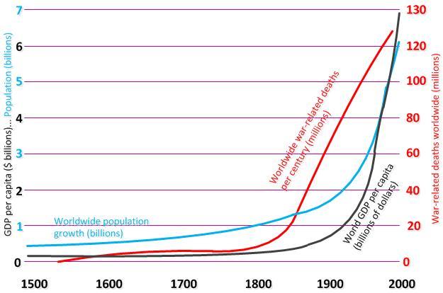 Charts-PopulationProsperityWarDeaths