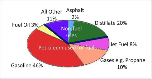 Oil uses: Just 33 percent is used for solvents and materials such as plastics.